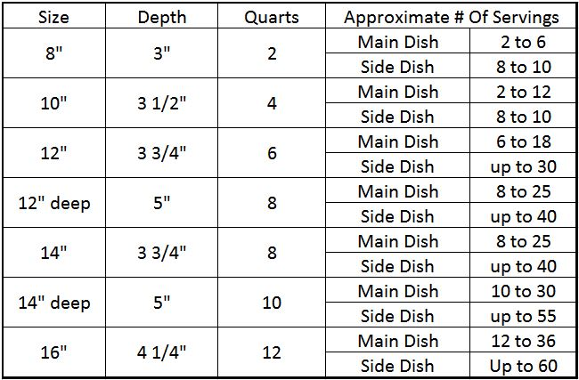 Dutch Oven Charts - Dutch Oven size and Serving Capacities